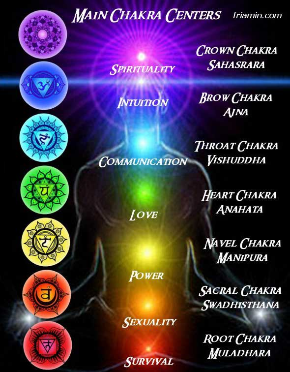 Physical Chakras by Psychic Ames